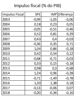Blog do IBRE RSS | Observatório de Política Fiscal